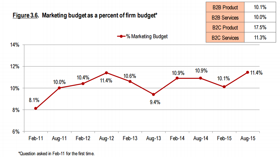 Marketing budgets are on in the rise