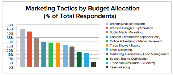 Branding is the largest expenditure for companies hitting their revenue goals
