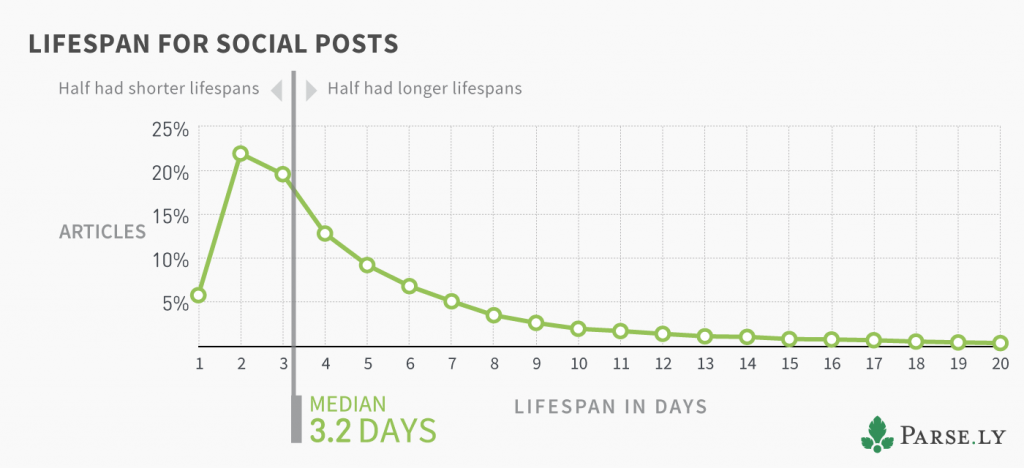 Social promotion increases an articles average lifespan