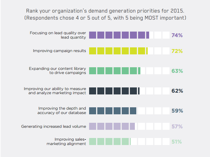 b2b appointment setting for demand gen priorities