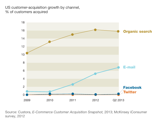 Email is a powerful channel for customer acquisition