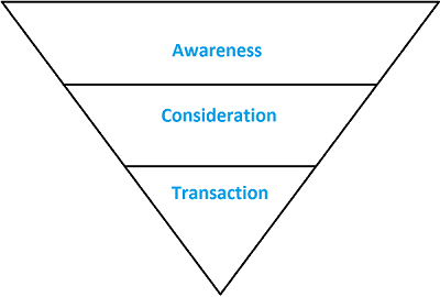 Traditional Simple Funnel