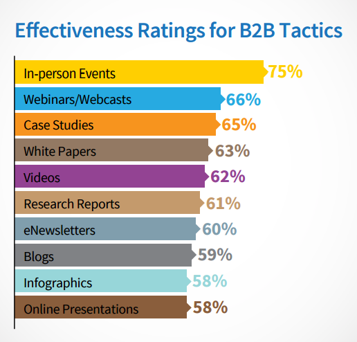 b2b prospecting: in person events